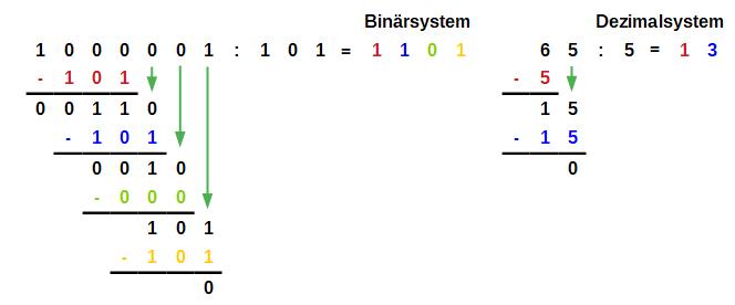 multiplikation binärzahlen